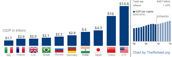 The World's Largest Economies 2012